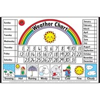 LEARNING CAN BE FUN EDUCATIONAL POSTER WEATHER CHART